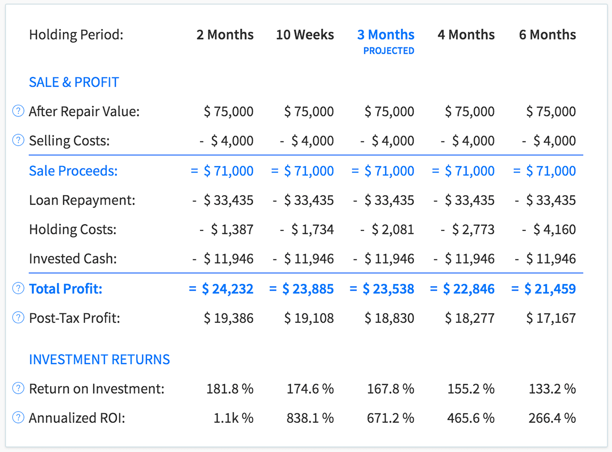 View profit projections for different rehab scenarios with DealCheck's fix and flip calculator
