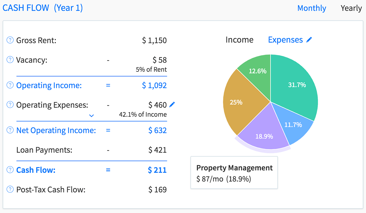 Calculate cash flow and profit with DealCheck's property valuation and reporting software