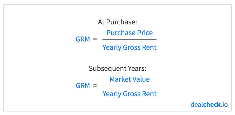 Gross Rent Multiplier (GRM) Formula