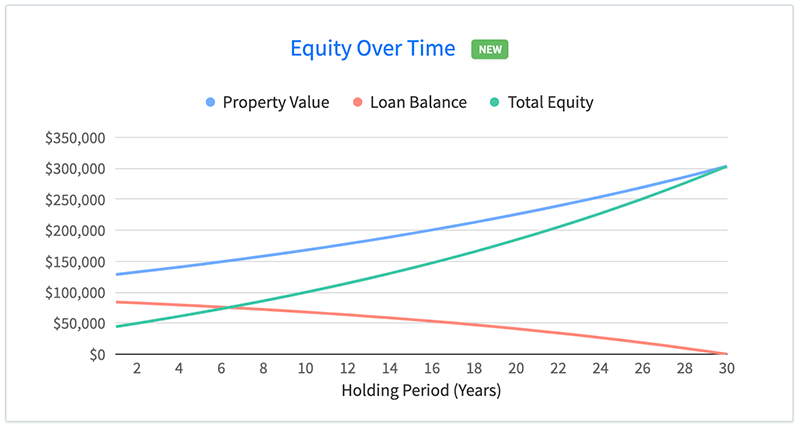 View cash flow, equity and profit charts for any property