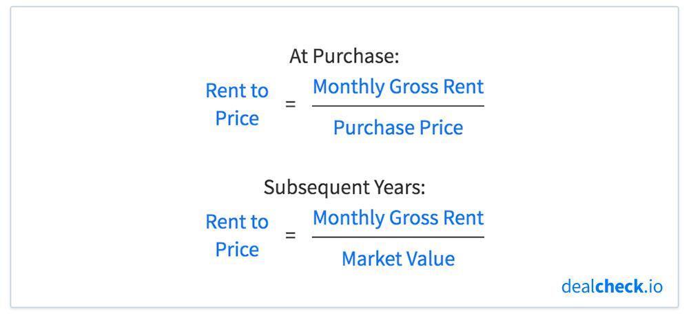 The Rent to Price Ratio (RTP) Formula
